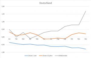 Deutschland_ZInsen_Inflation_2016