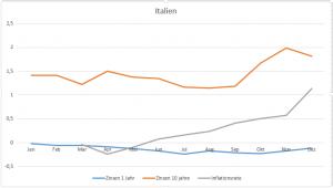 Italien_Zinsen_Inflation_2016